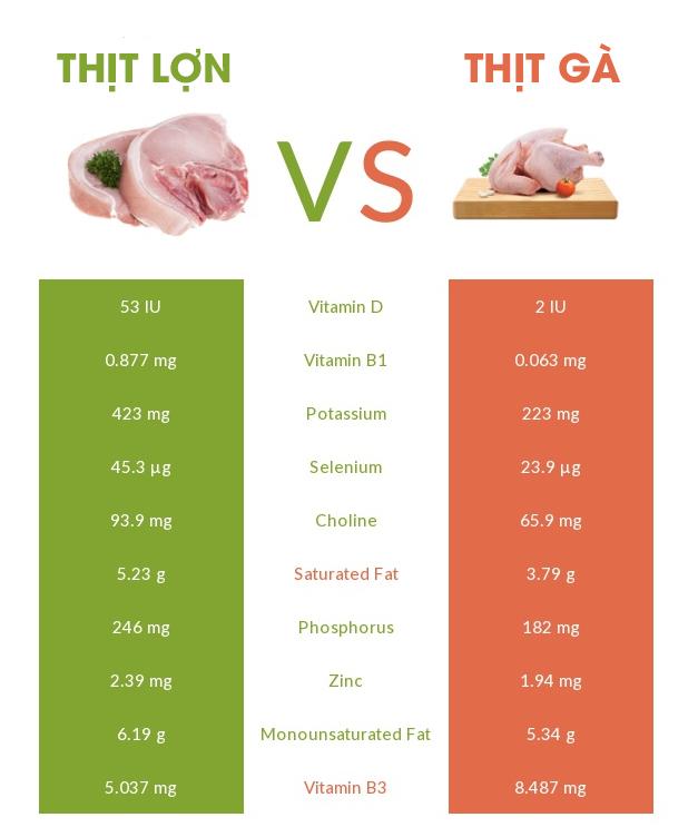 So sánh giá trị dinh dưỡng của thịt lợn với thịt gà - Ảnh 4.