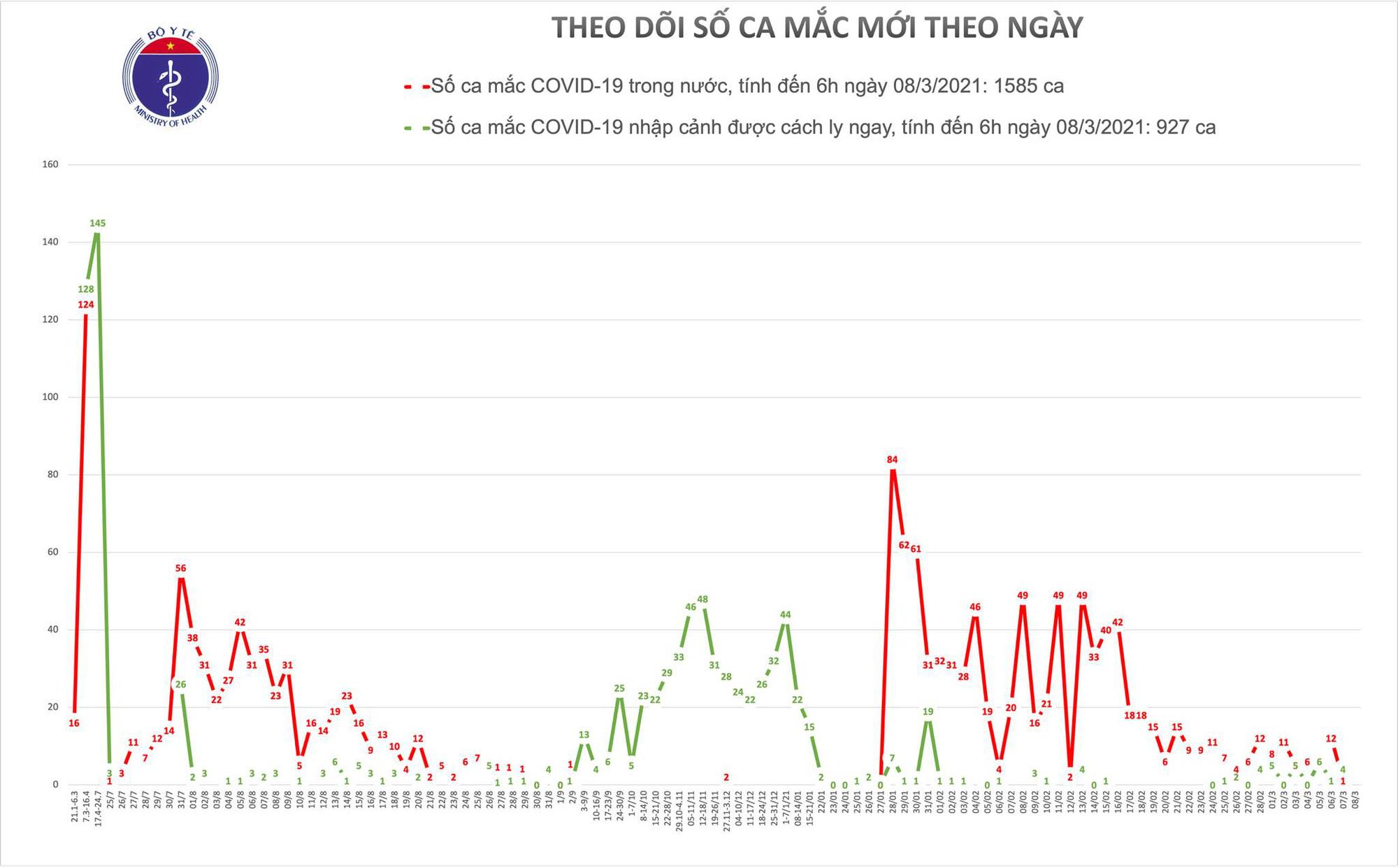 Sáng 8-3, Việt Nam bắt đầu chiến dịch tiêm vắc-xin Covid-19 lớn nhất từ trước đến nay - Ảnh 1.
