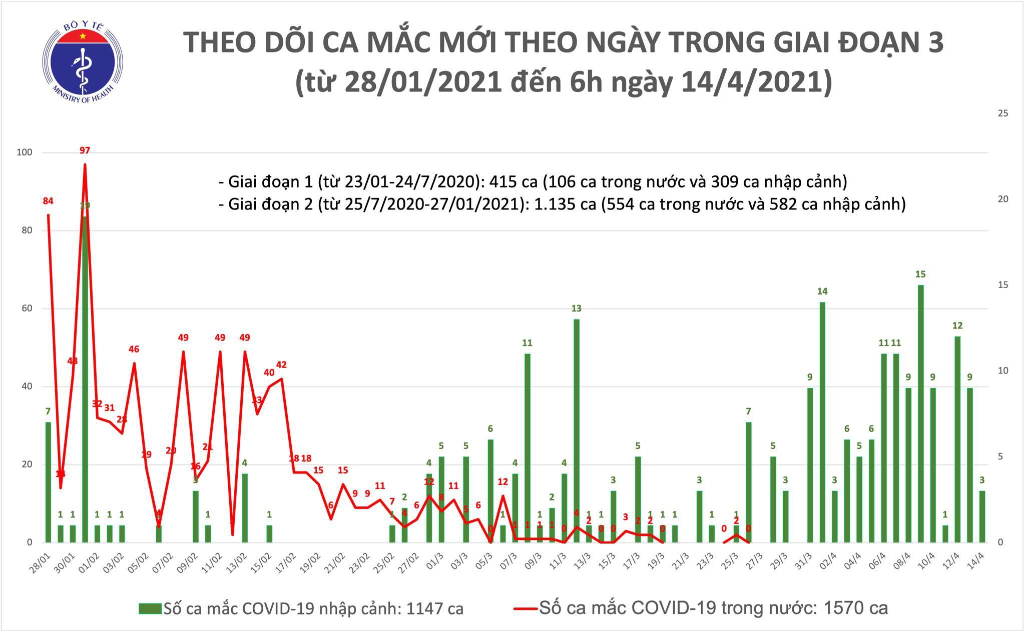 Chuyên gia cảnh báo về nguy cơ lây nhiễm Covid-19 từ Campuchia - Ảnh 3.