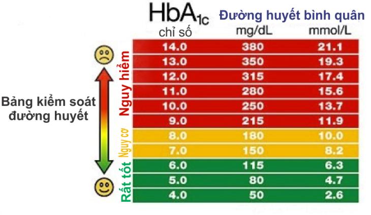 Kiểm soát tiểu đường: Chỉ số HbA1c luôn dưới 6.5% nhờ thực hiện điều đơn giản này