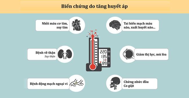 8/10 người bị đột quỵ đều bị tăng huyết áp, bác sĩ chỉ cách kiểm soát vào mùa Đông - Ảnh 3.