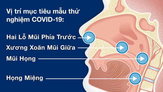Tổng hợp các câu hỏi thường gặp về xét nghiệm Covid-19 - Ảnh 3.