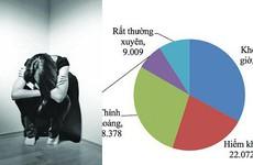 Bắt nạt trực tuyến: Gây nên stress, trầm cảm, tăng động… cho học sinh