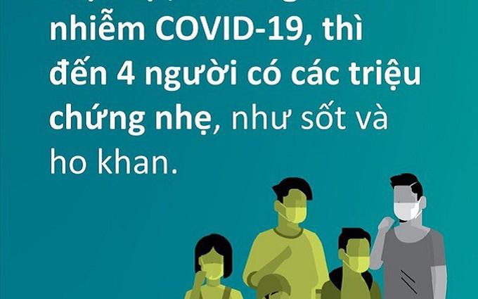 WHO: Cứ 5 người nhiễm Covid-19, 4 người triệu chứng nhẹ, trẻ em ít bị ảnh hưởng