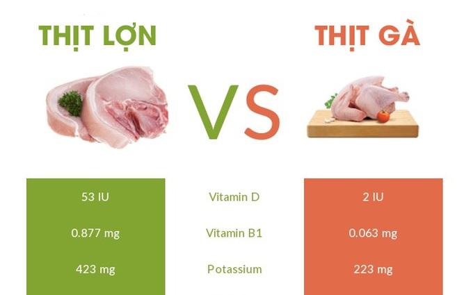 So sánh giá trị dinh dưỡng của thịt lợn với thịt gà